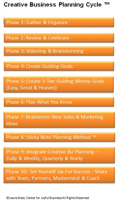 Creative Business Planning Cycle